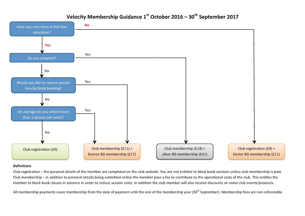 Follow this diagram to determine which category of membership you need.